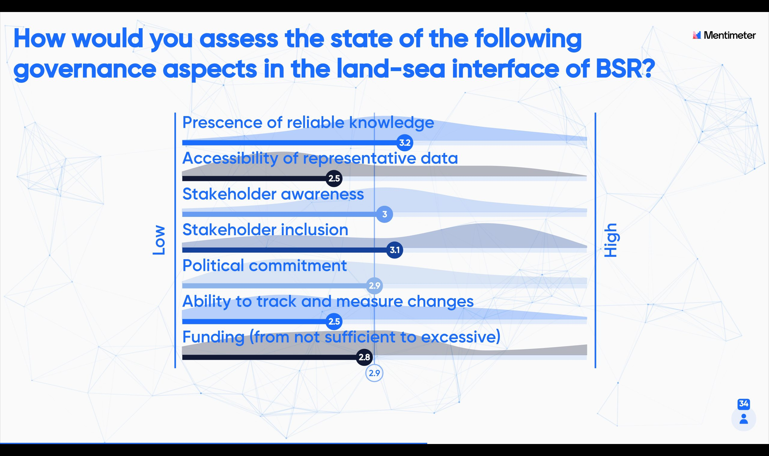 votiting results about the land-sea topic managment in Baltic sea region